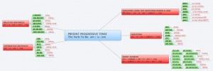 MIND MAP Ext Vers PRESENT PROGRESSIVE TENSE